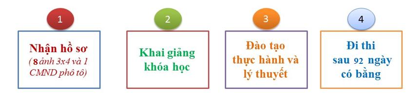 hoc-lai-xe-oto-tphcm-chuyen-nghiep-gia-re-nhat