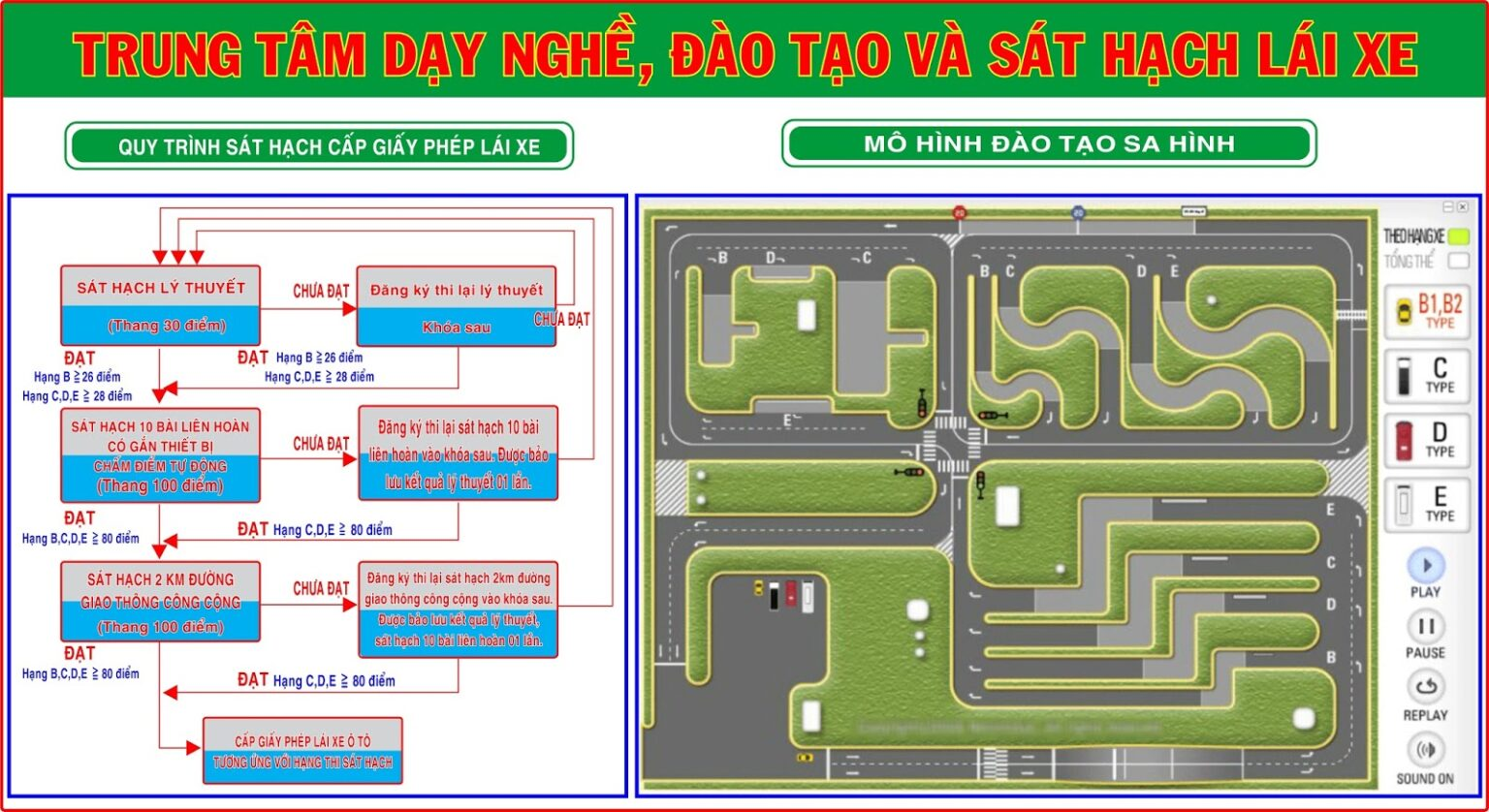 Học Lái Xe Ô Tô ở Quận Tân Phú
