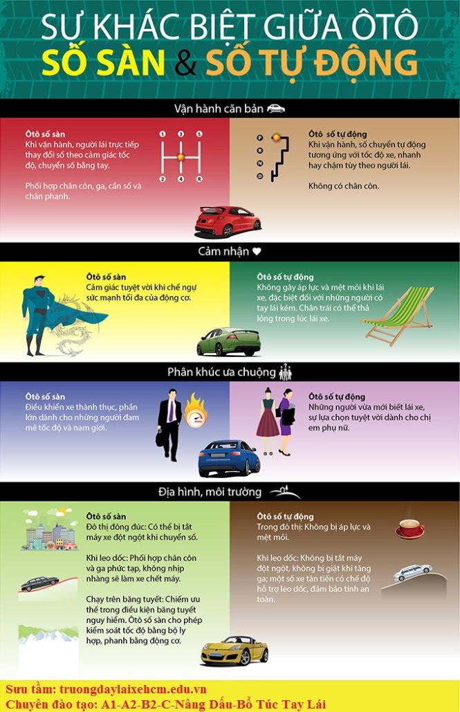 Điểm khác nhau giữa lái xe ô tô số sàn và lái xe ô tô số tự động